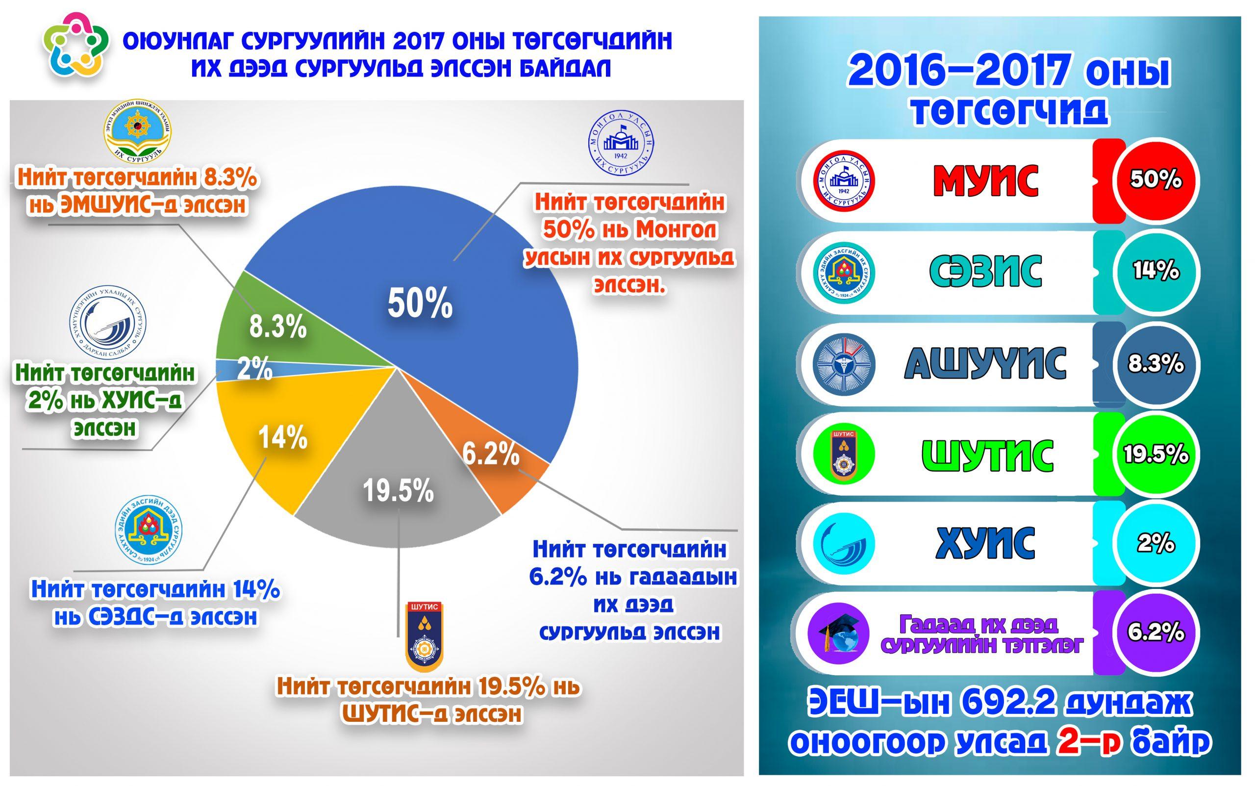 2017 оны шилдэг сурагчид