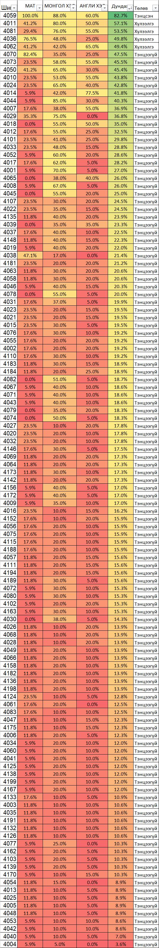 2020-2021 оны хичээлийн жилийн нэмэлтийн шалгалтын дүн